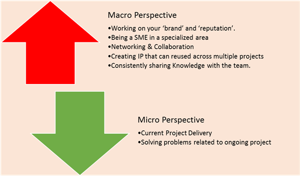 micro and macro social theory Empowerment theory wants to make a place for itself among those new social theories that are attempting to connect the personal and the social theories that integrate micro and macro levels of analysis (ritzer, 1988.
